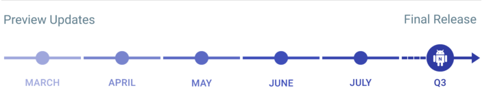 Android N Release date and Timeline