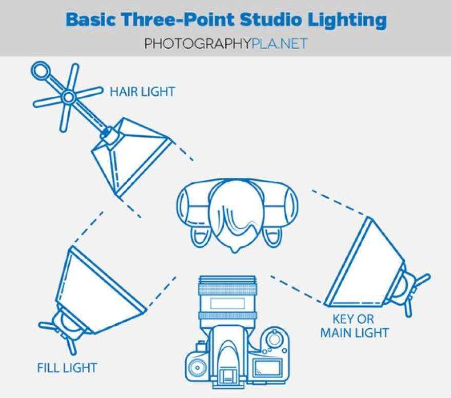 Video Lighting Equipment