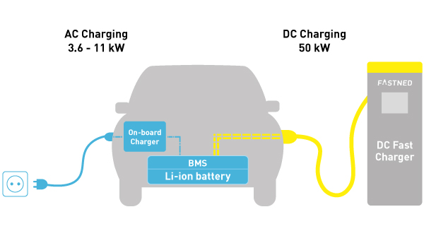 Difference Between AC/DC Charging for Electric Cars